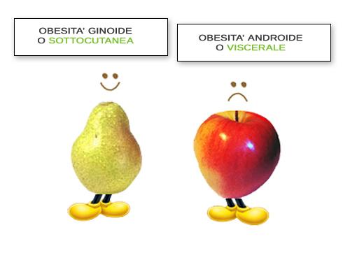 Obesita a mela e pera